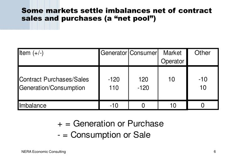 "Some markets settle imbalances net of contract sales and purchases (a ""net pool"")"