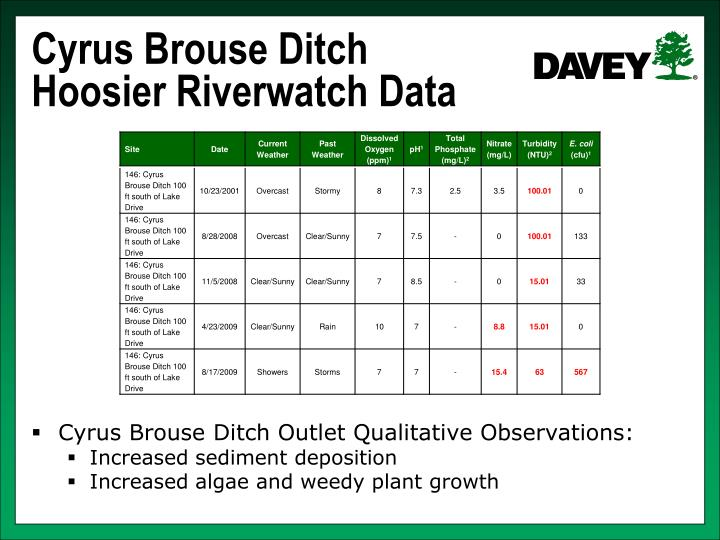 Cyrus Brouse Ditch Hoosier Riverwatch Data