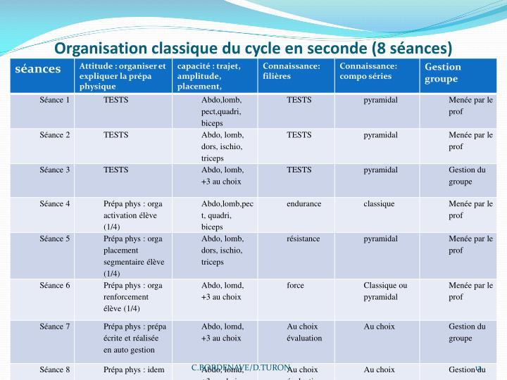 Organisation classique du cycle en seconde (8 séances)