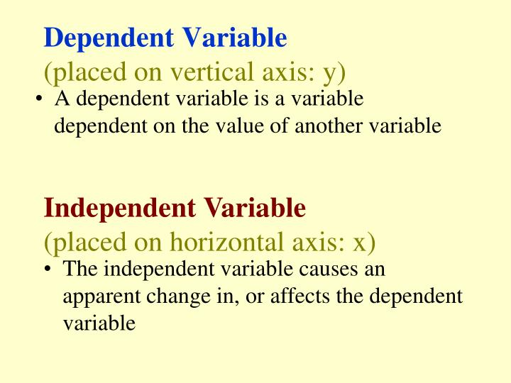 Dependent variable placed on vertical axis y