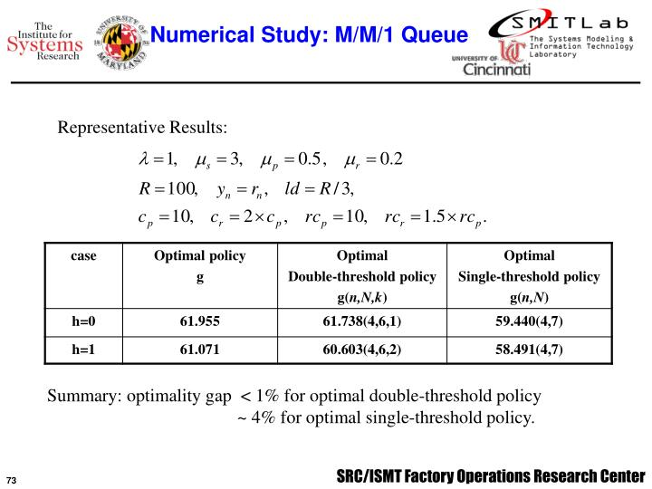 Numerical Study: M/M/1 Queue