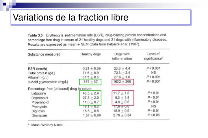 Variations de la fraction libre