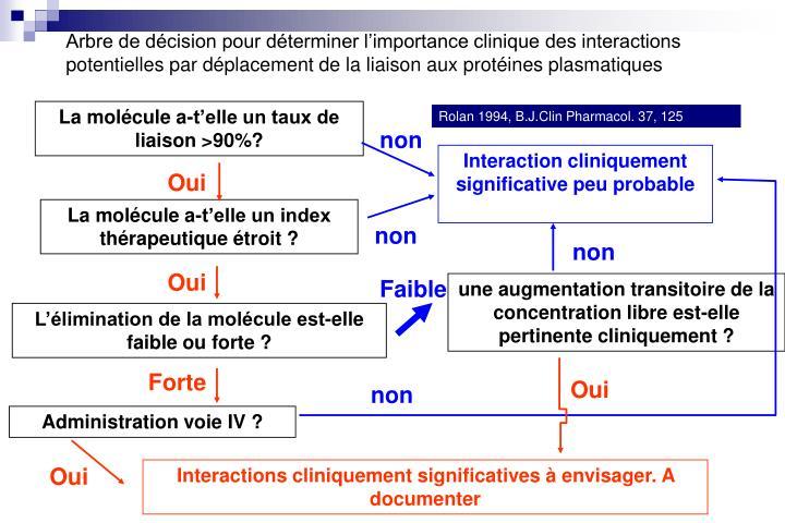 Arbre de décision pour déterminer l'importance clinique des interactions potentielles par déplacement de la liaison aux protéines plasmatiques