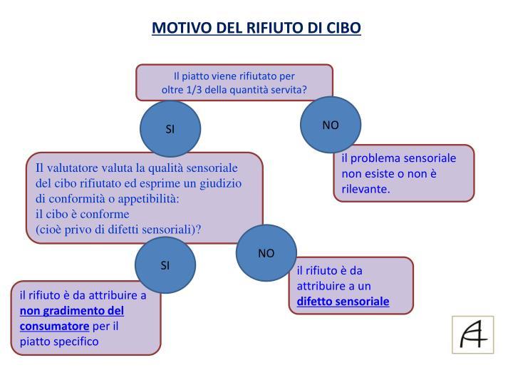 MOTIVO DEL RIFIUTO DI CIBO