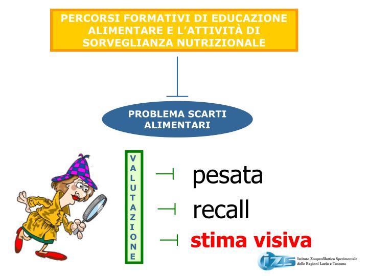 PERCORSI FORMATIVI DI EDUCAZIONE ALIMENTARE E L'ATTIVITÀ DI SORVEGLIANZA NUTRIZIONALE