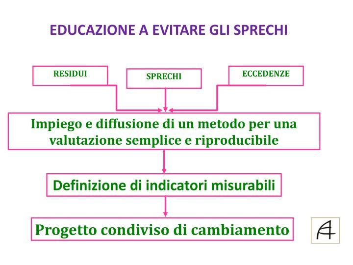 EDUCAZIONE A EVITARE GLI SPRECHI
