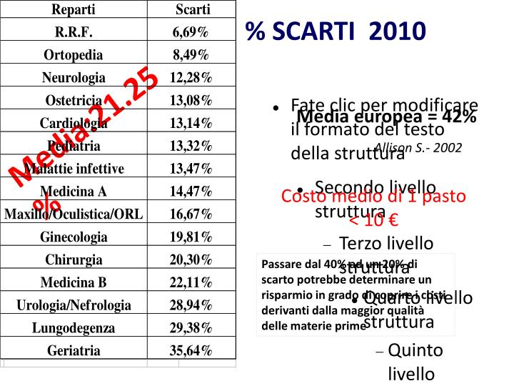 % SCARTI  2010