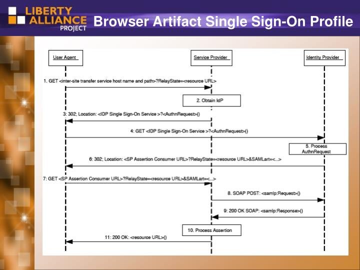 Browser Artifact Single Sign-On Profile