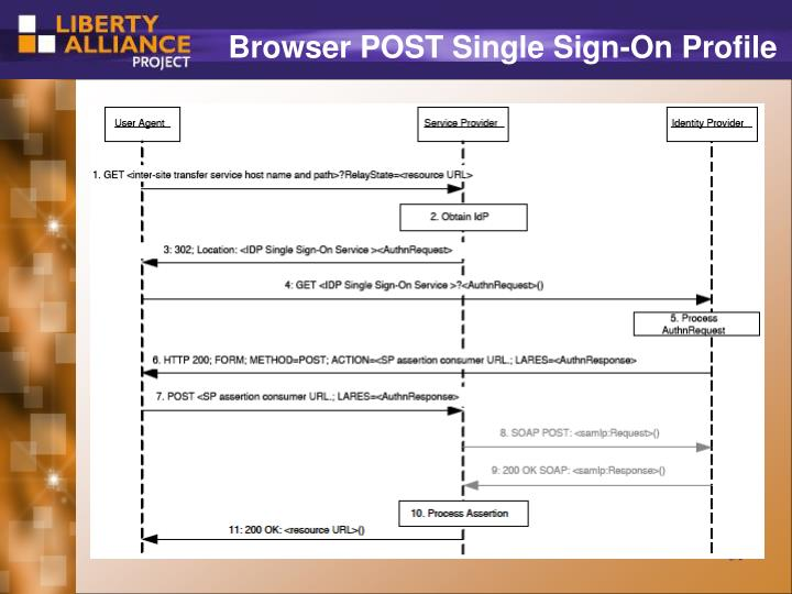 Browser POST Single Sign-On Profile