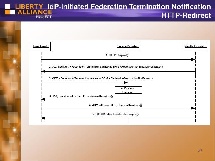 IdP-initiated Federation Termination Notification