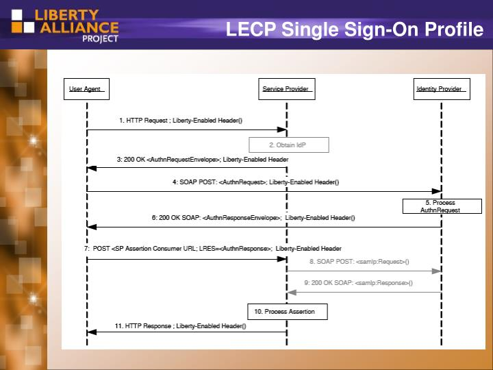 LECP Single Sign-On Profile
