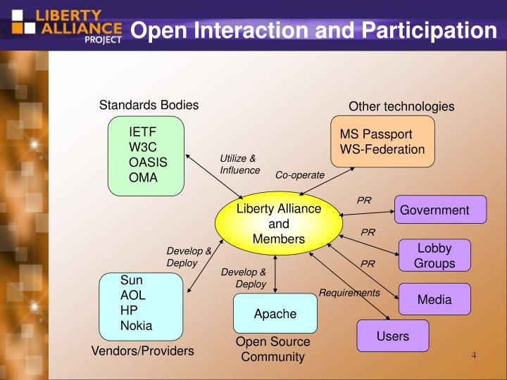 Open Interaction and Participation