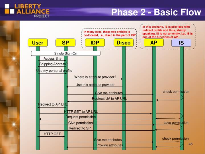 Phase 2 - Basic Flow