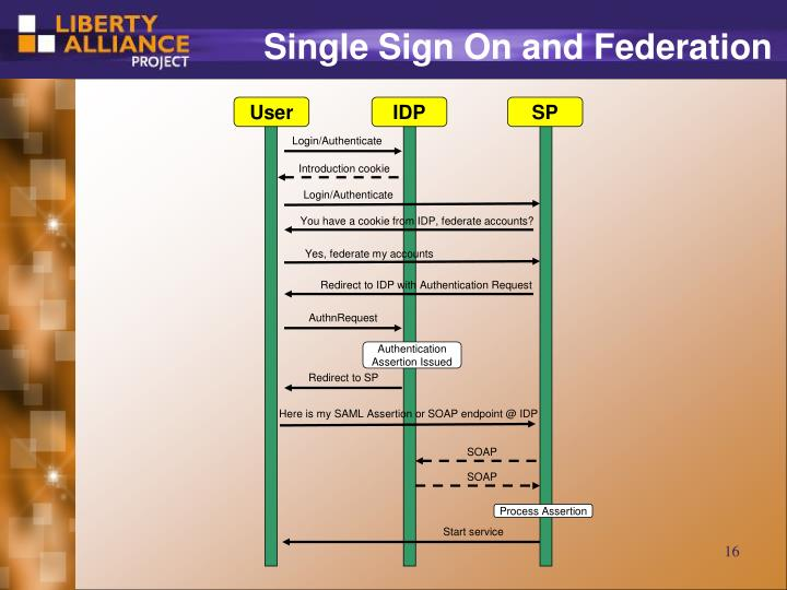 Single Sign On and Federation