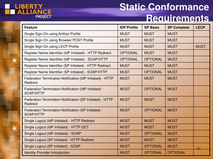Static Conformance Requirements