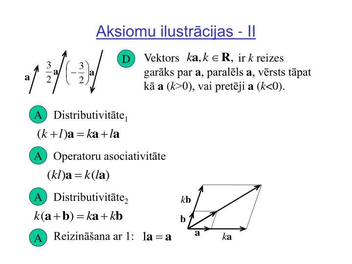 Aksiomu ilustrācijas - II