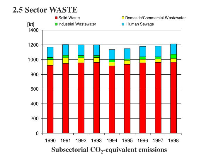 2.5 Sector WASTE