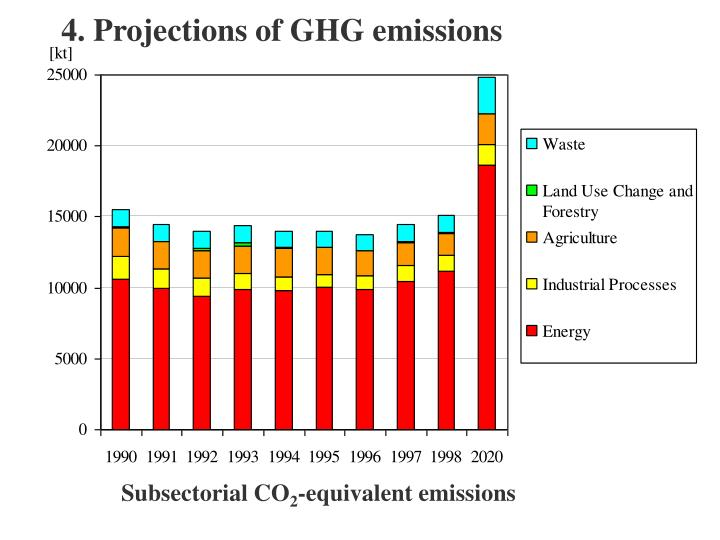 4. Projections of GHG emissions