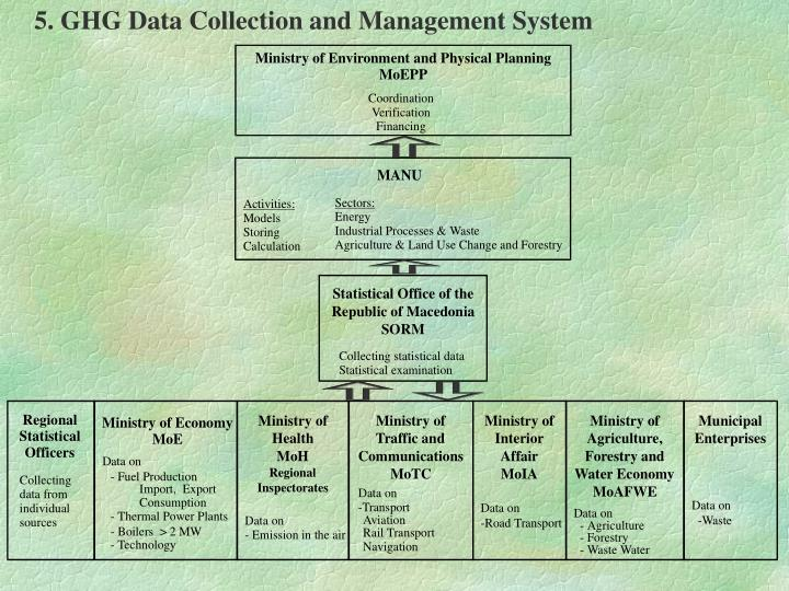 5. GHG Data Collection and Management System
