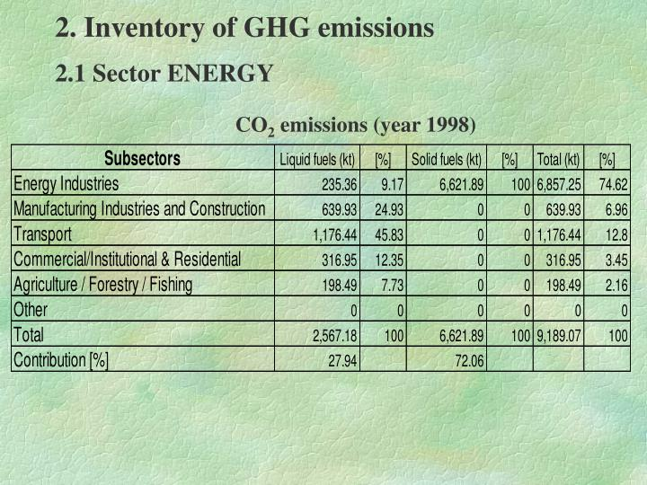 2. Inventory of GHG emissions