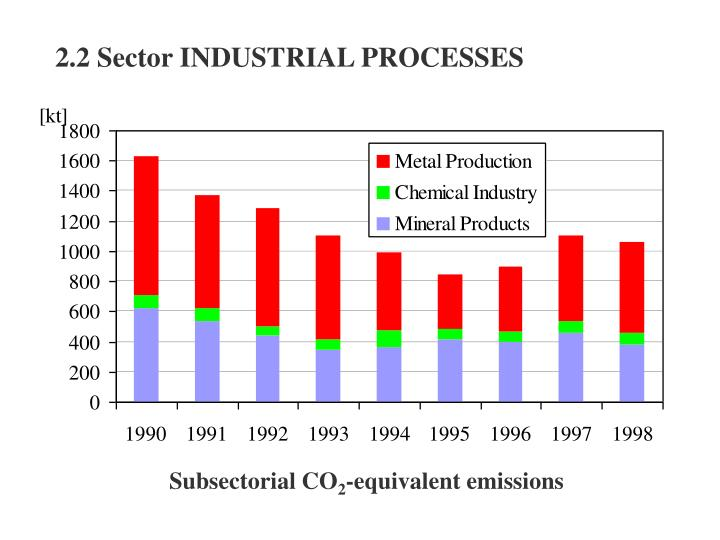 2.2 Sector INDUSTRIAL PROCESSES