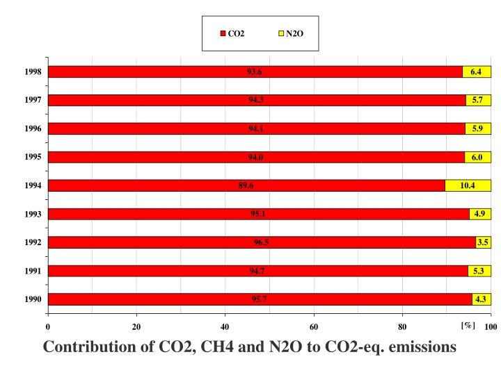 Contribution of CO2, CH4 and N2O to CO2-eq. emissions
