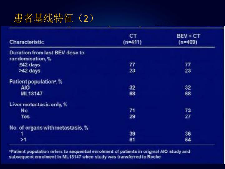 患者基线特征(