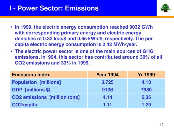 I - Power Sector: Emissions