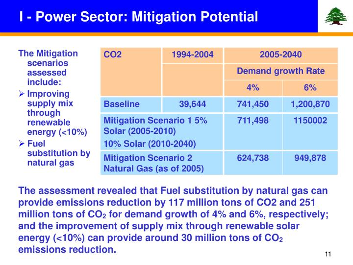 I - Power Sector: Mitigation Potential