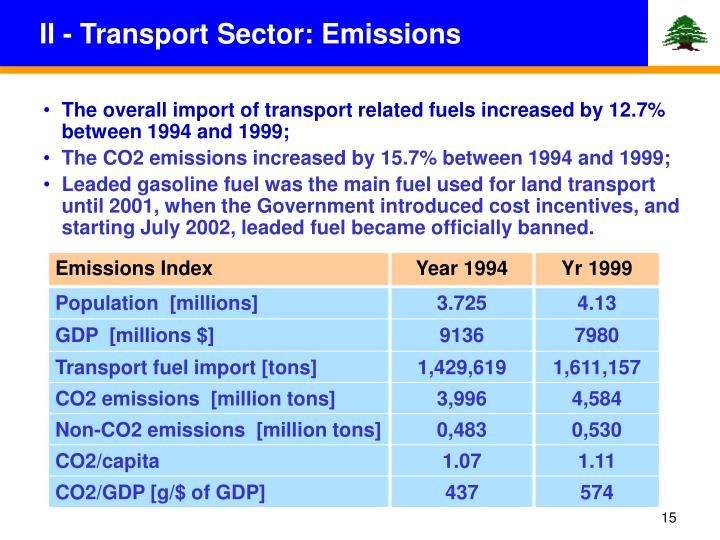 II - Transport Sector: Emissions