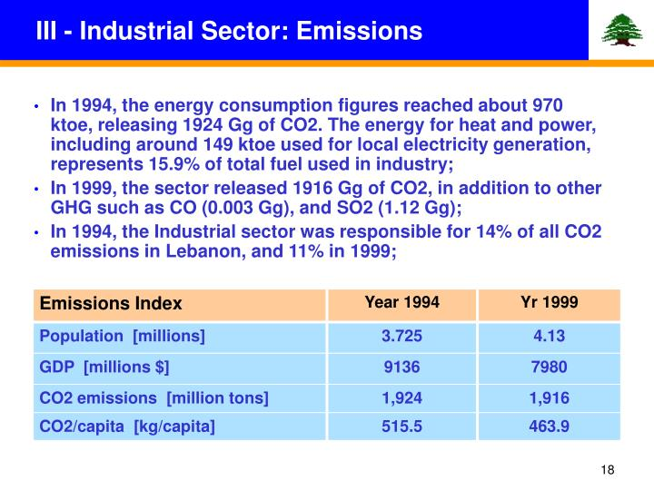 III - Industrial Sector: Emissions