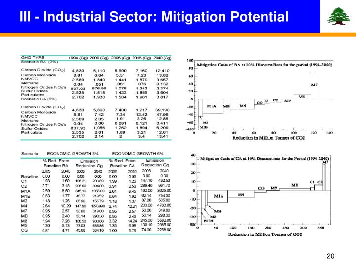 III - Industrial Sector: Mitigation