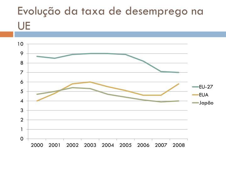Evolução da taxa de desemprego na UE