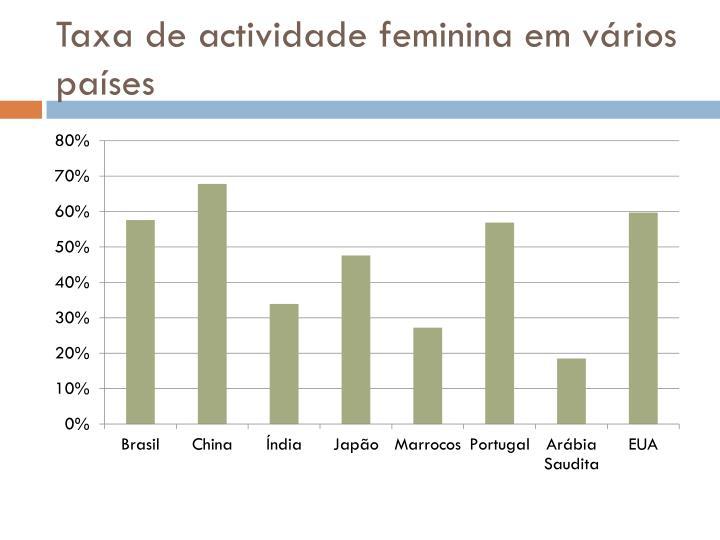 Taxa de actividade feminina em vários países