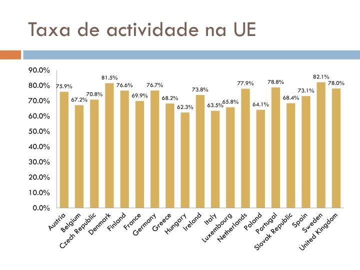 Taxa de actividade na UE