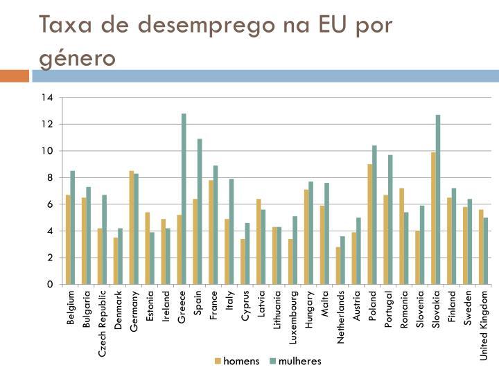 Taxa de desemprego na EU por género