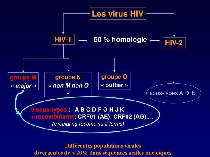 Les virus HIV