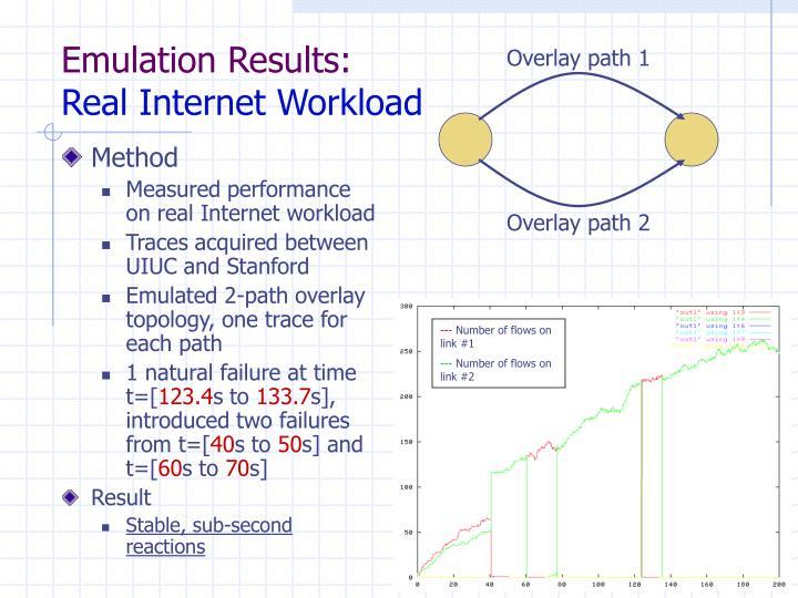 Emulation Results: