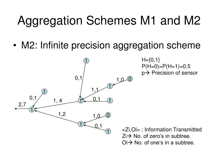 Aggregation Schemes M1 and M2
