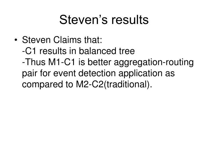 Steven's results