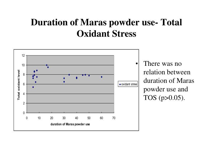 Duration of Maras powder use- Total Oxidant Stress