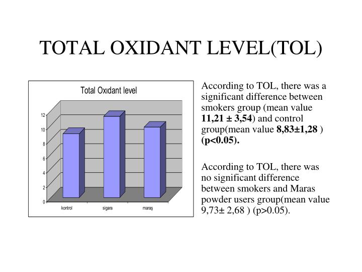 TOTAL OXIDANT LEVEL(TOL)