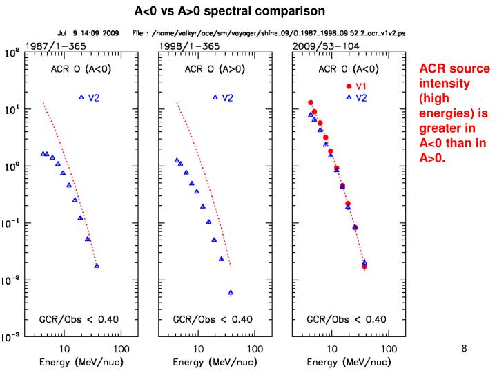 ACR source intensity (high energies) is greater in A<0 than in A>0.