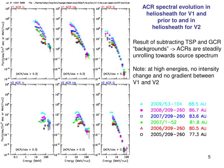 ACR spectral evolution in heliosheath for V1 and prior to and in heliosheath for V2
