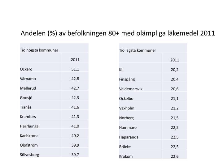 Andelen (%) av befolkningen 80+ med olämpliga läkemedel 2011
