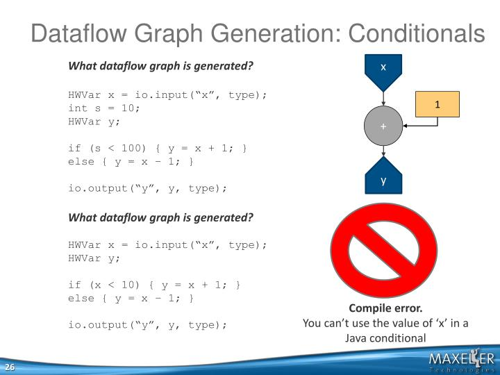 Dataflow Graph Generation: Conditionals