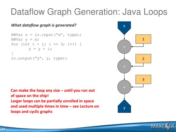 Dataflow Graph Generation: Java Loops