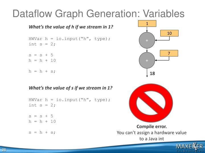 Dataflow Graph Generation: Variables