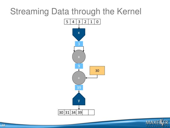 Streaming Data through the Kernel