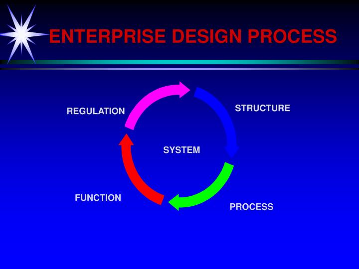 ENTERPRISE DESIGN PROCESS